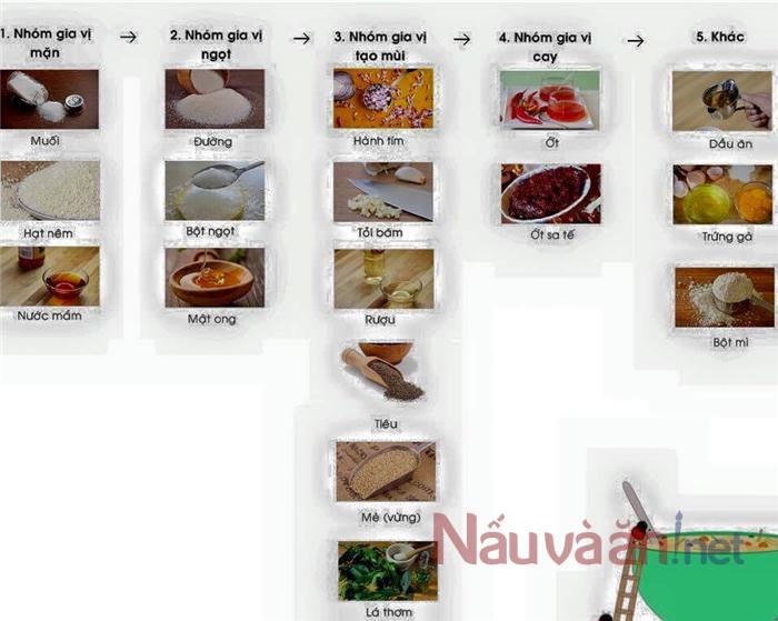 15 bí quyết tẩm ướp gia vị cho món ăn ngon bạn nên biết